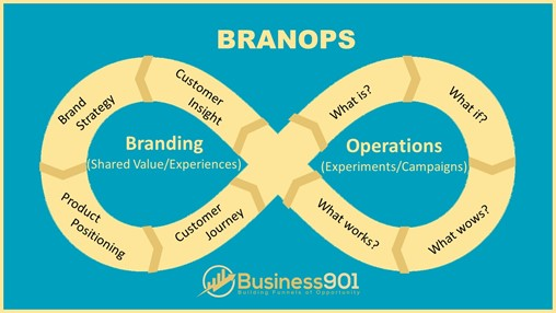 BRANOPS: Making Your Story Your Strategy
