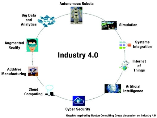 Industry 4.0 and People-Centric Leadership