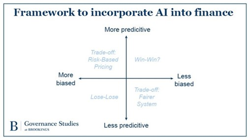 Reducing bias in AI-based financial services