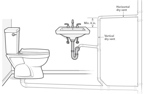 A Mess by Design: Intentionally Restricted Plumbing