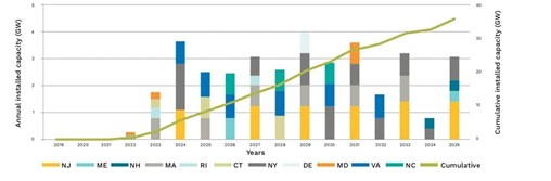 New Jersey Opens Solicitation to Triple Offshore Wind Commitment, Outlines Pathway to 7.5 GW by 2035