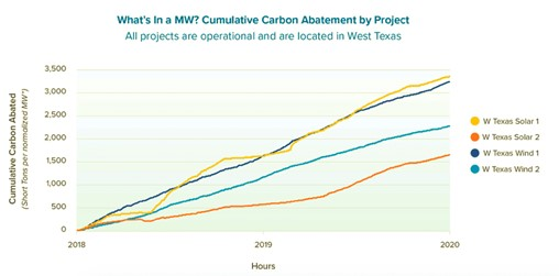 Modern Decarbonization Strategies Depend on Modern Carbon Impact Data