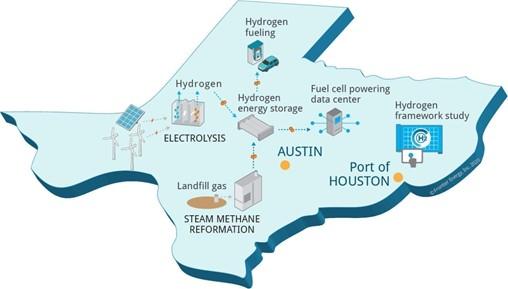 DOE-Backed Hydrogen Project Underway in Texas
