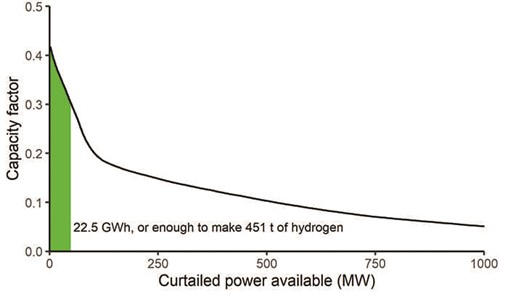 Carbon-Neutral Blue Hydrogen Can Be More Than a Bridge in a Transformed Hydrogen Economy