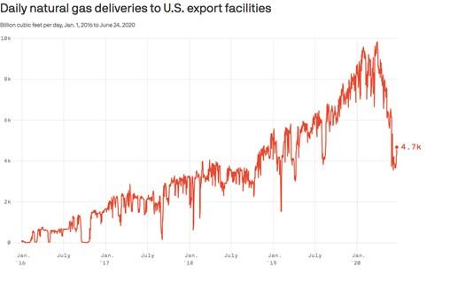 Coronavirus Pandemic Zaps America's Natural-Gas Export Boom