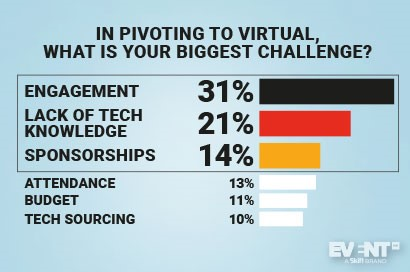 Keeping Attendees Engaged Is the Biggest Challenge for Virtual Events