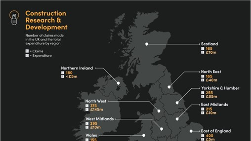 UK R&D Spending Increased by £70m