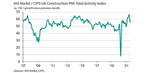 Construction Activity Rises at Softest Pace Since February
