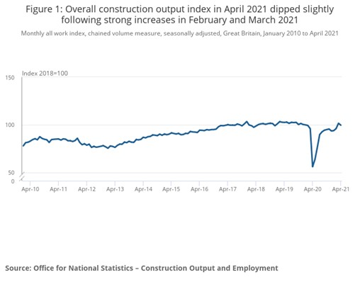 Construction output drops by 2% in April after strong growth in March