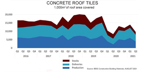 Concrete Roof Tiles Production Down as Building Materials Costs Rise by a Fifth